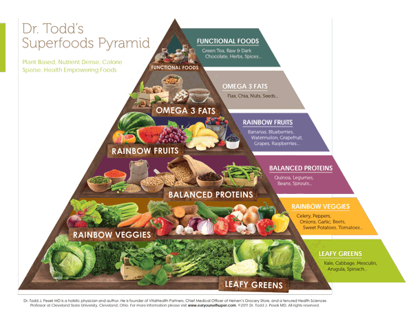 Dr. Todd's Superfoods Pyramid